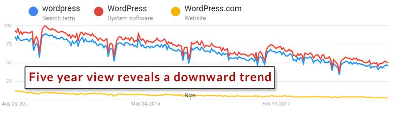 I migliori modi per utilizzare Google Trends per SEO e Content Marketing
